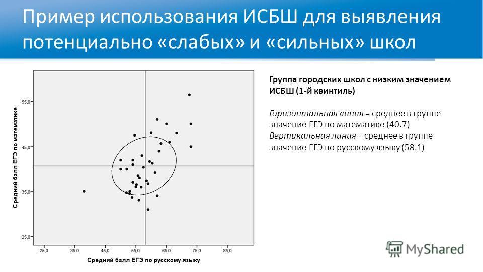 Пример использования ИСБШ для выявления потенциально «слабых» и «сильных» школ Группа городских школ с низким значением ИСБШ (1-й квинтиль) Горизонтальная линия = среднее в группе значение ЕГЭ по математике (40.7) Вертикальная линия = среднее в групп