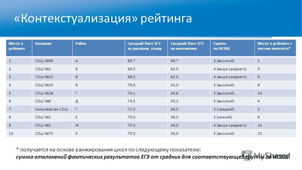 «Контекстуализация» рейтинга Место в рейтинге Название РайонСредний балл ЕГЭ по русскому языку Средний балл ЕГЭ по математике Группа по ИСБШ Место в рейтинге с учетом контекста* 1СОШ 98А80.760.75 (высокий)1 2СОШ 2Б69.062.04 (выше среднего)5 3СОШ 13В6