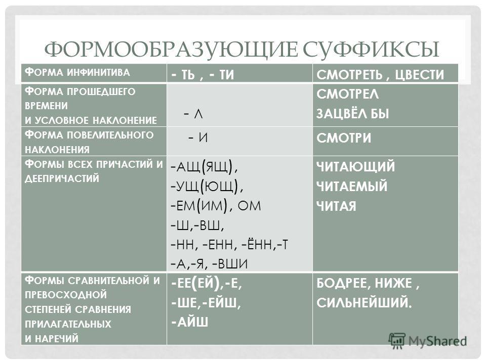 ФОРМООБРАЗУЮЩИЕ СУФФИКСЫ Ф ОРМА ИНФИНИТИВА - ТЬ, - ТИСМОТРЕТЬ, ЦВЕСТИ Ф ОРМА ПРОШЕДШЕГО ВРЕМЕНИ И УСЛОВНОЕ НАКЛОНЕНИЕ - Л СМОТРЕЛ ЗАЦВЁЛ БЫ Ф ОРМА ПОВЕЛИТЕЛЬНОГО НАКЛОНЕНИЯ - И СМОТРИ Ф ОРМЫ ВСЕХ ПРИЧАСТИЙ И ДЕЕПРИЧАСТИЙ - АЩ ( ЯЩ ), - УЩ ( ЮЩ ), - Е