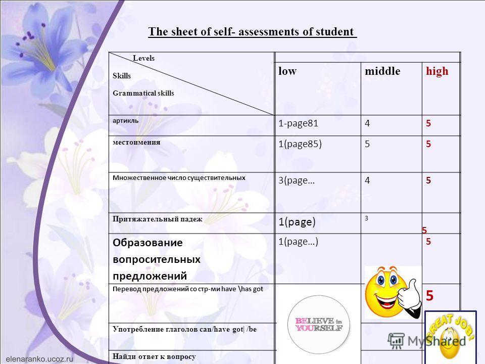 Levels Skills Grammatical skills lowmiddlehigh артикль 1-page8145 местоимения 1(page85)5 5 Множественное число существительных 3(page…4 5 Притяжательный падеж 1(page) 3 Образование вопросительных предложений 1(page…) 5 Перевод предложений со стр-ми h