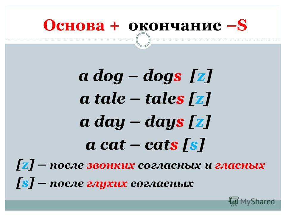 Основа + окончание –S a dog – dogs [z] a tale – tales [z] a day – days [z] a cat – cats [s] [z] – после звонких согласных и гласных [s] – после глухих согласных