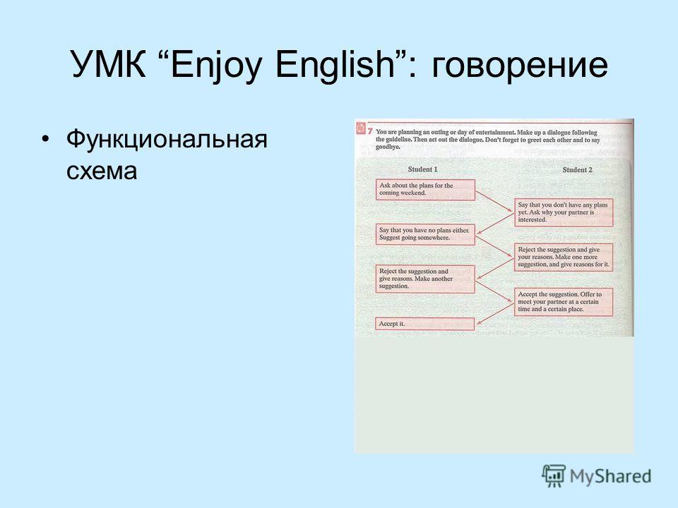 УМК Enjoy English: говорение Функциональная схема