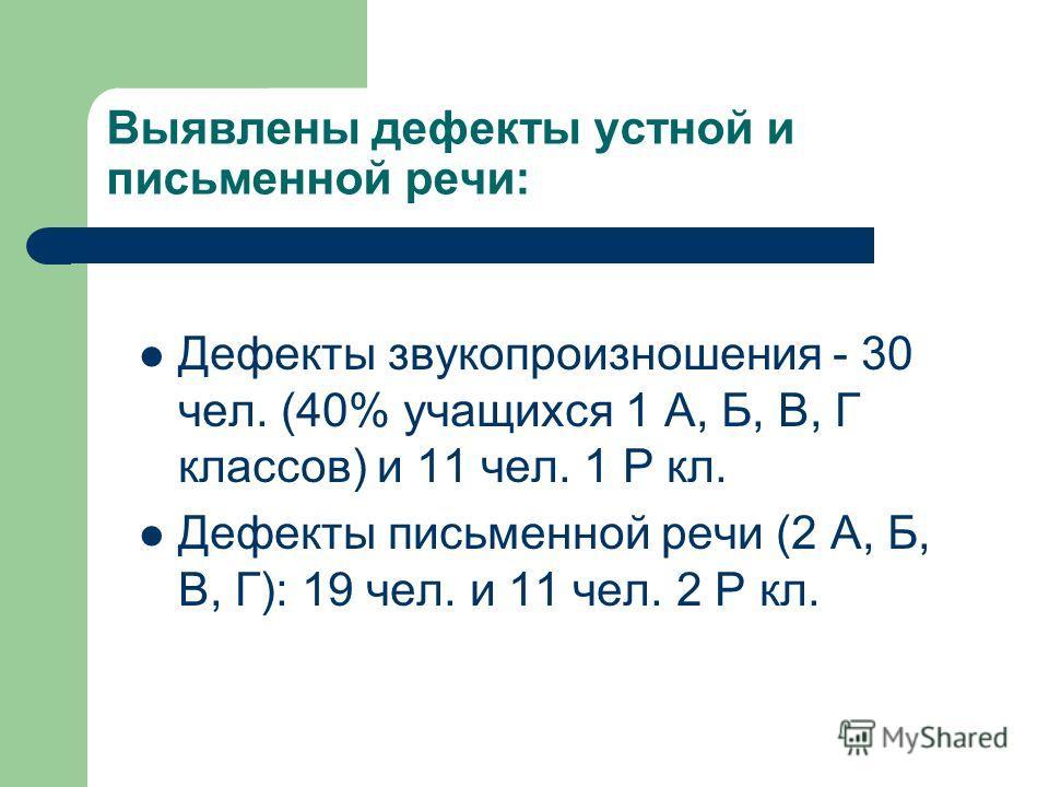 Выявлены дефекты устной и письменной речи: Дефекты звукопроизношения - 30 чел. (40% учащихся 1 А, Б, В, Г классов) и 11 чел. 1 Р кл. Дефекты письменной речи (2 А, Б, В, Г): 19 чел. и 11 чел. 2 Р кл.