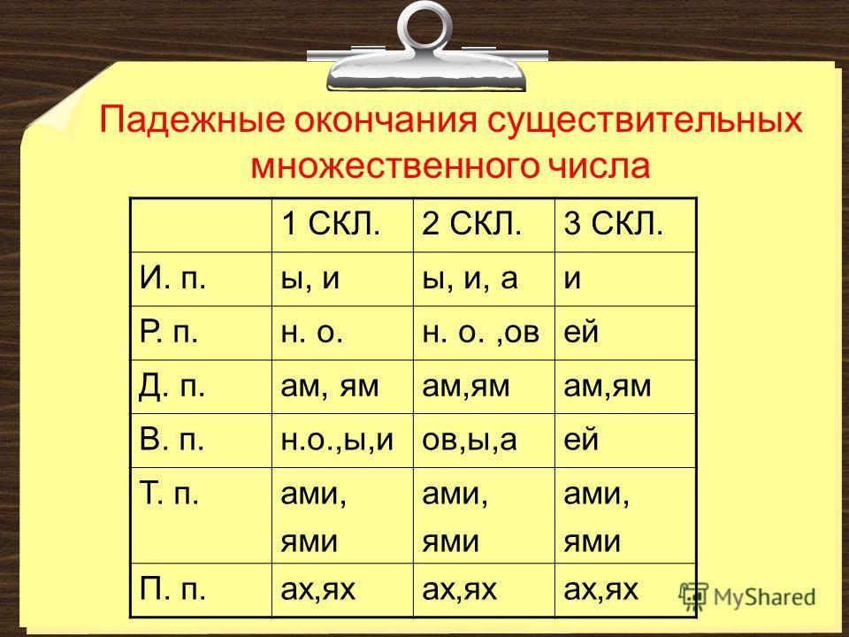 Падежные окончания существительных множественного числа 1 СКЛ.2 СКЛ.3 СКЛ. И. п.ы, иы, и, аи Р. п.н. о.н. о.,овей Д. п.ам, ям В. п.н.о.,ы,иов,ы,аей Т. п.ами, ями ами, ями ами, ями П. п.ах,ях