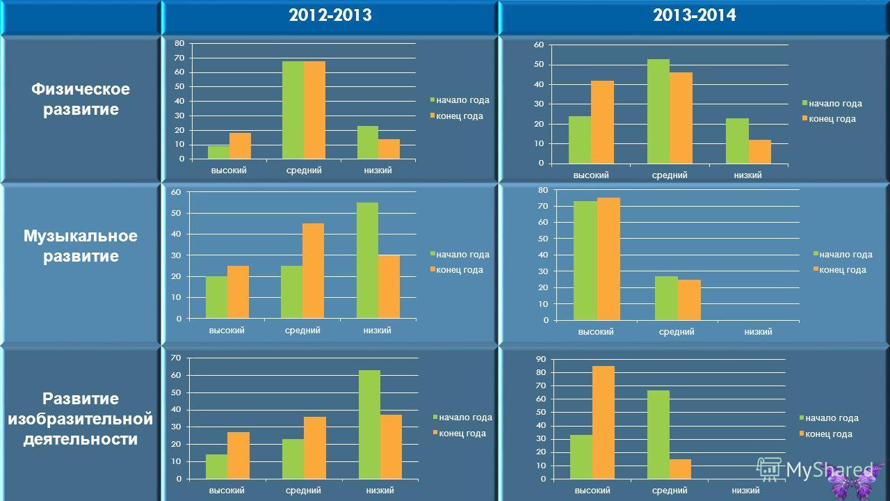 2012-20132013-2014 Физическое развитие Музыкальное развитие Развитие изобразительной деятельности