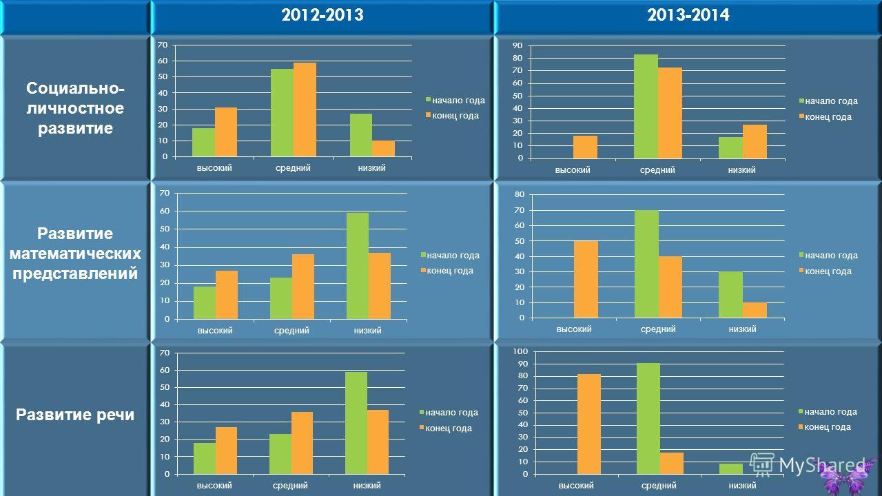 2012-20132013-2014 Социально - личностное развитие Развитие математических представлений Развитие речи