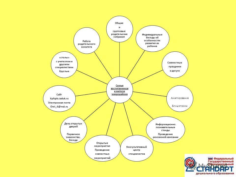 Семьи воспитанников и жители микрорайона Общие и групповые родительские собрания Индивидуальные беседы об особенностях развития их ребенка Совместные праздники и досуги Анкетирование Блиц-опросы Информационно познавательные стенды Проведение рекламно