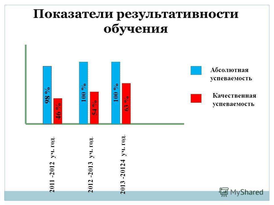 Показатели результативности обучения 98 % 46 % 100 % 54 % 100 % 63 % 2011 -2012 уч. год. 2012 -2013 уч. год. 2013 -20124 уч. год. Абсолютная успеваемость Качественная успеваемость
