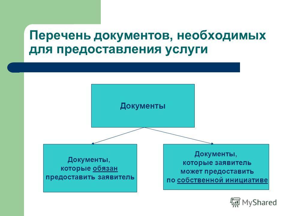 Документы Документы, которые обязан предоставить заявитель Документы, которые заявитель может предоставить по собственной инициативе