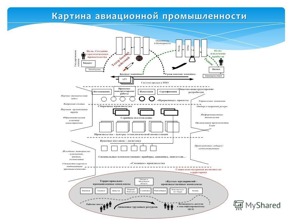 Картина авиационной промышленности