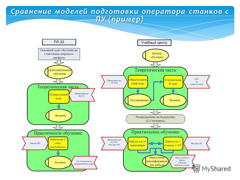 Сравнение моделей подготовки оператора станков с ПУ (пример)