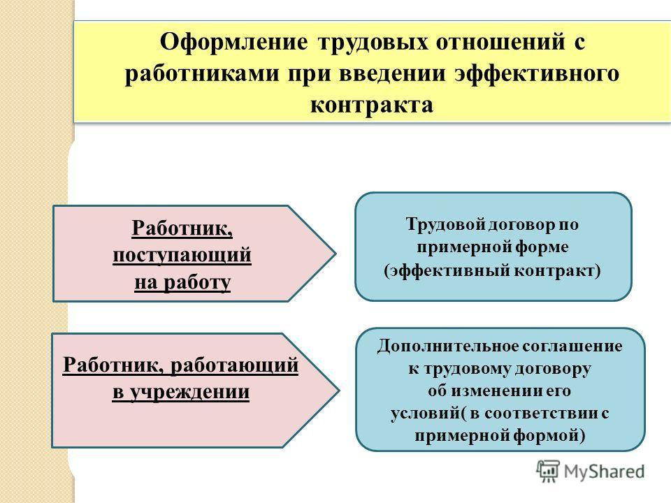 Оформление трудовых отношений с работниками при введении эффективного контракта Работник, поступающий на работу Работник, работающий в учреждении Трудовой договор по примерной форме (эффективный контракт) Дополнительное соглашение к трудовому договор
