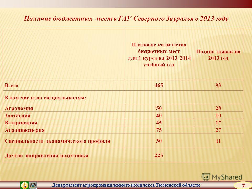 Департамент агропромышленного комплекса Тюменской области Наличие бюджетных мест в ГАУ Северного Зауралья в 2013 году Плановое количество бюджетных мест для 1 курса на 2013-2014 учебный год Подано заявок на 2013 год Всего 46593 В том числе по специал