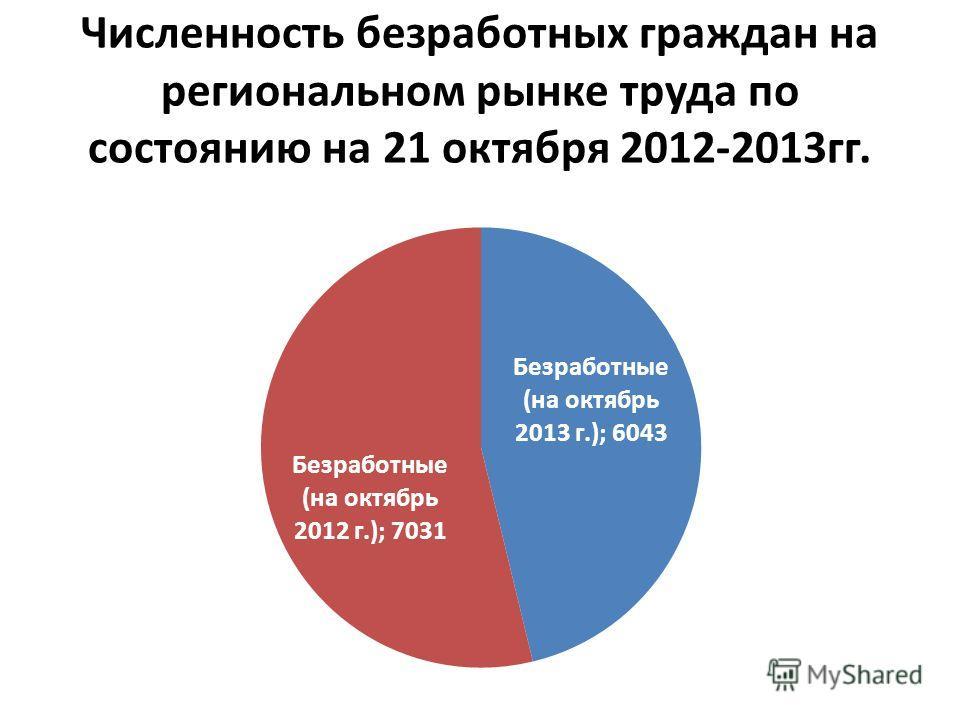 Численность безработных граждан на региональном рынке труда по состоянию на 21 октября 2012-2013 гг.