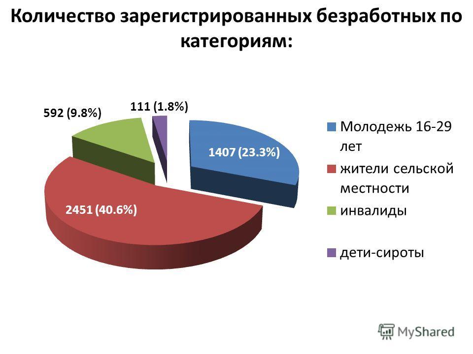 Количество зарегистрированных безработных по категориям: