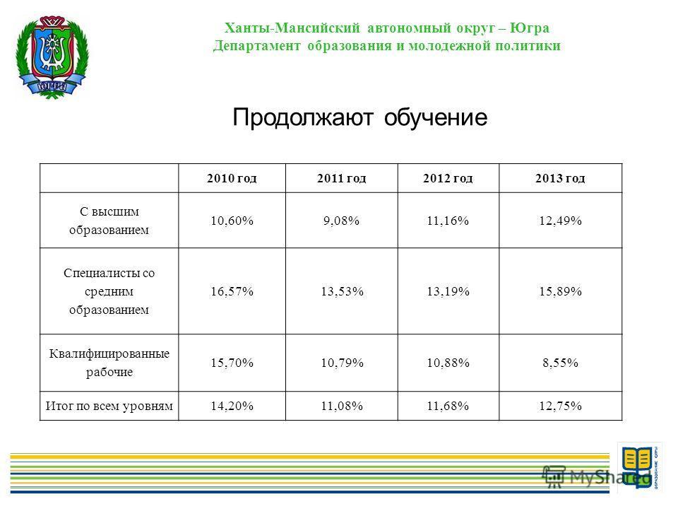 6 Ханты-Мансийский автономный округ – Югра Департамент образования и молодежной политики Продолжают обучение 2010 год 2011 год 2012 год 2013 год С высшим образованием 10,60%9,08%11,16%12,49% Специалисты со средним образованием 16,57%13,53%13,19%15,89