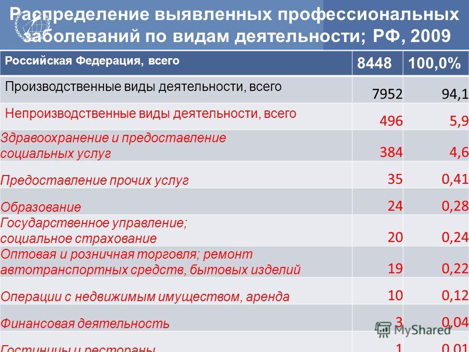 Российская Федерация, всего 8448100,0% Производственные виды деятельности, всего 795294,1 Непроизводственные виды деятельности, всего 4965,9 Здравоохранение и предоставление социальных услуг 3844,6 Предоставление прочих услуг 350,41 Образование 240,2