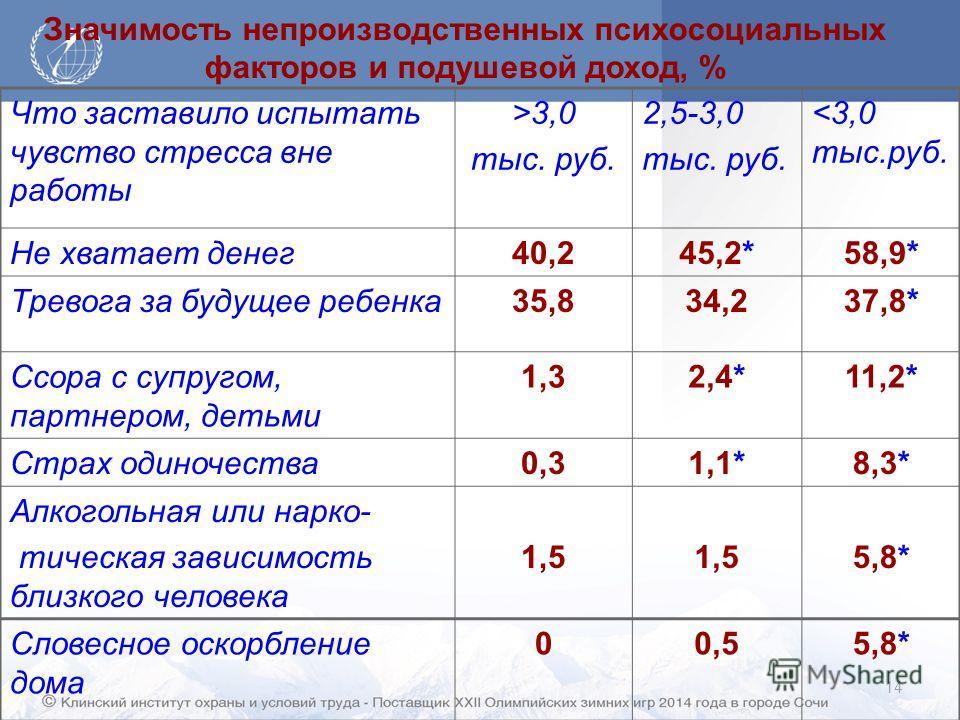 14 Значимость непроизводственных психосоциальных факторов и подушевой доход, % Что заставило испытать чувство стресса вне работы >3,0 тыс. руб. 2,5-3,0 тыс. руб.