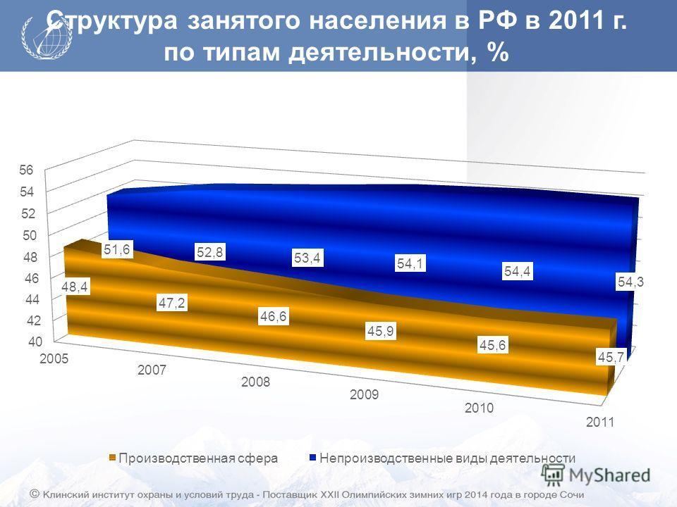 Структура занятого населения в РФ в 2011 г. по типам деятельности, %