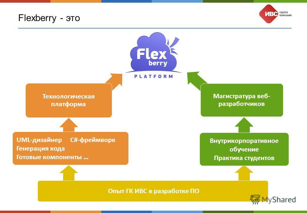 Flexberry - это UML-дизайнер C#-фреймворк Генерация кода Готовые компоненты … Внутрикорпоративное обучение Практика студентов Опыт ГК ИВС в разработке ПО Технологическая платформа Магистратура веб- разработчиков