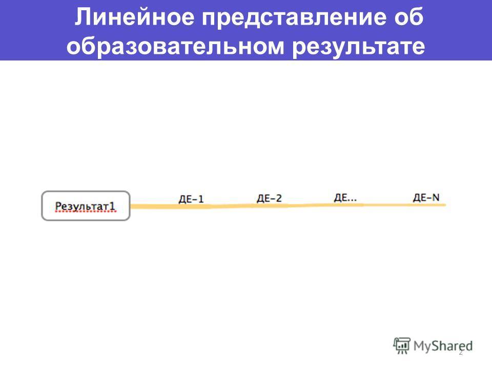 Линейное представление об образовательном результате 2