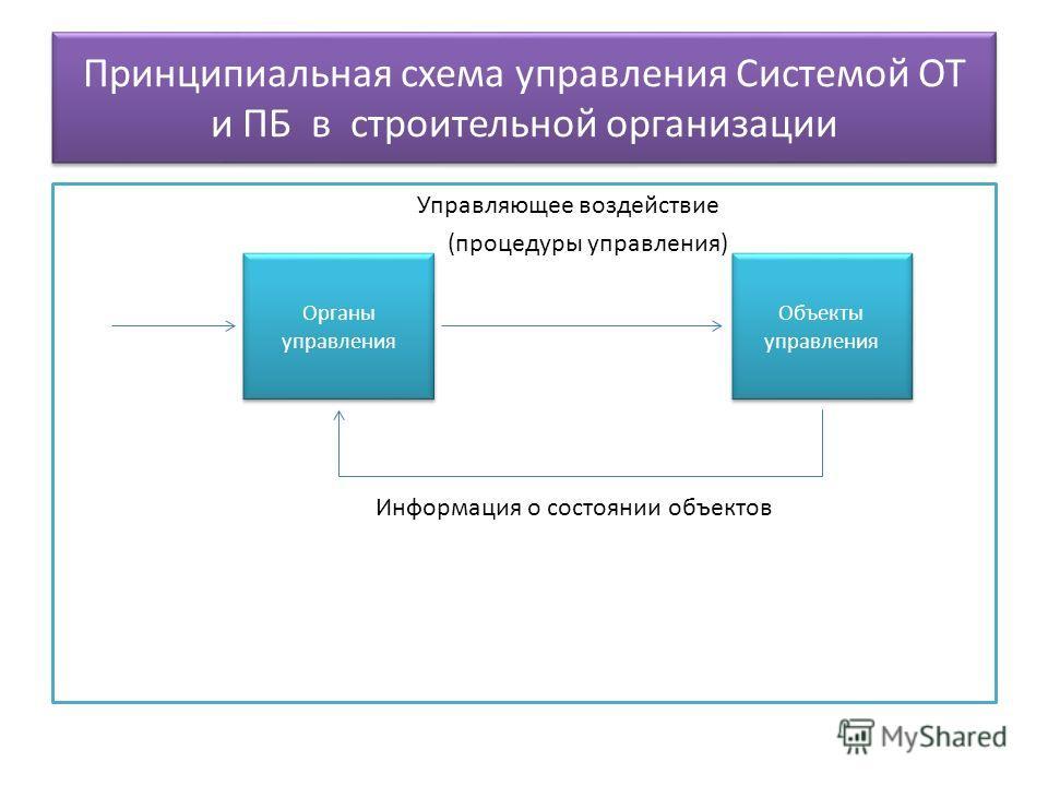 Принципиальная схема управления Системой ОТ и ПБ в строительной организации Управляющее воздействие (процедуры управления) Информация о состоянии объектов Органы управления Объекты управления