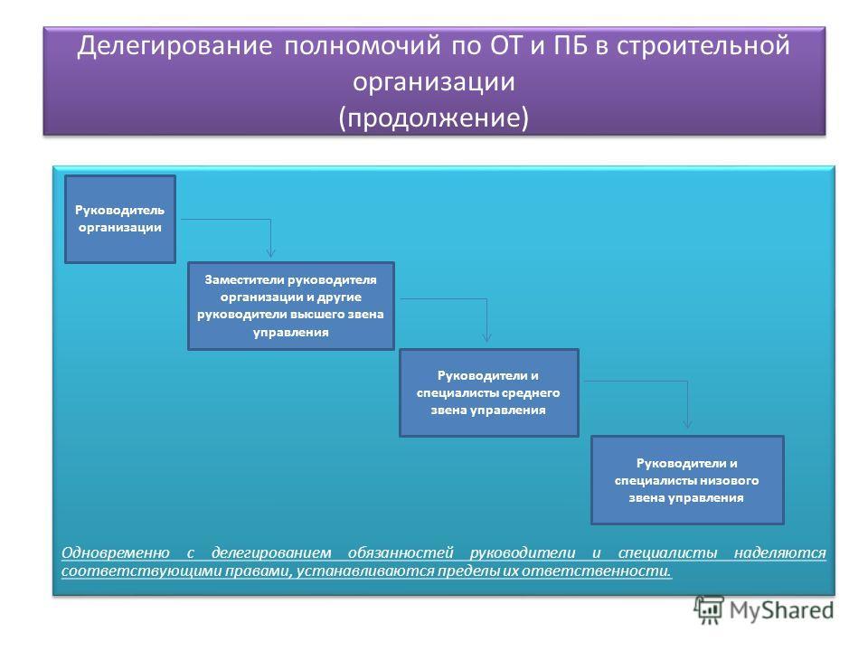 Делегирование полномочий по ОТ и ПБ в строительной организации (продолжение) Одновременно с делегированием обязанностей руководители и специалисты наделяются соответствующими правами, устанавливаются пределы их ответственности. Руководитель организац