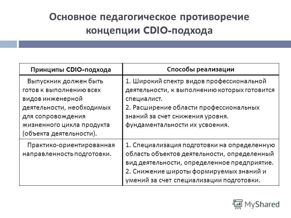 Основное педагогическое противоречие концепции CDIO- подхода Принципы CDIO- подхода Способы реализации Выпускник должен быть готов к выполнению всех видов инженерной деятельности, необходимых для сопровождения жизненного цикла продукта ( объекта деят