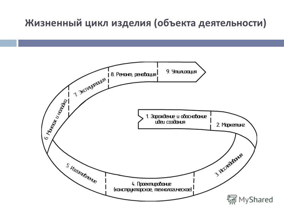 Жизненный цикл изделия ( объекта деятельности )