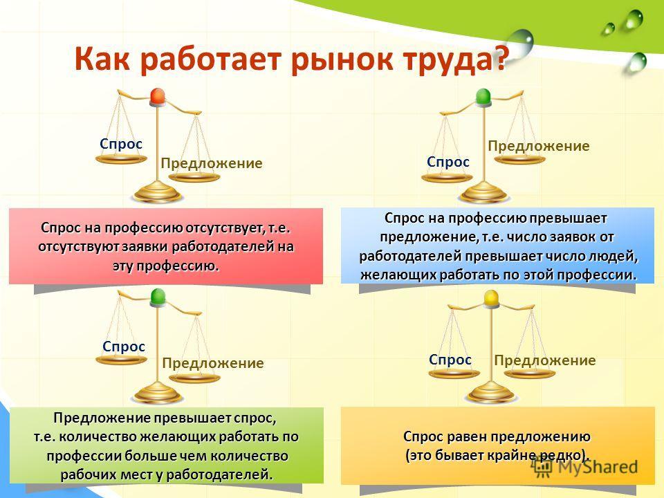 Как работает рынок труда? Спрос Предложение Спрос Предложение Спрос на профессию отсутствует, т.е. отсутствуют заявки работодателей на отсутствуют заявки работодателей на эту профессию. Предложение превышает спрос, т.е. количество желающих работать п