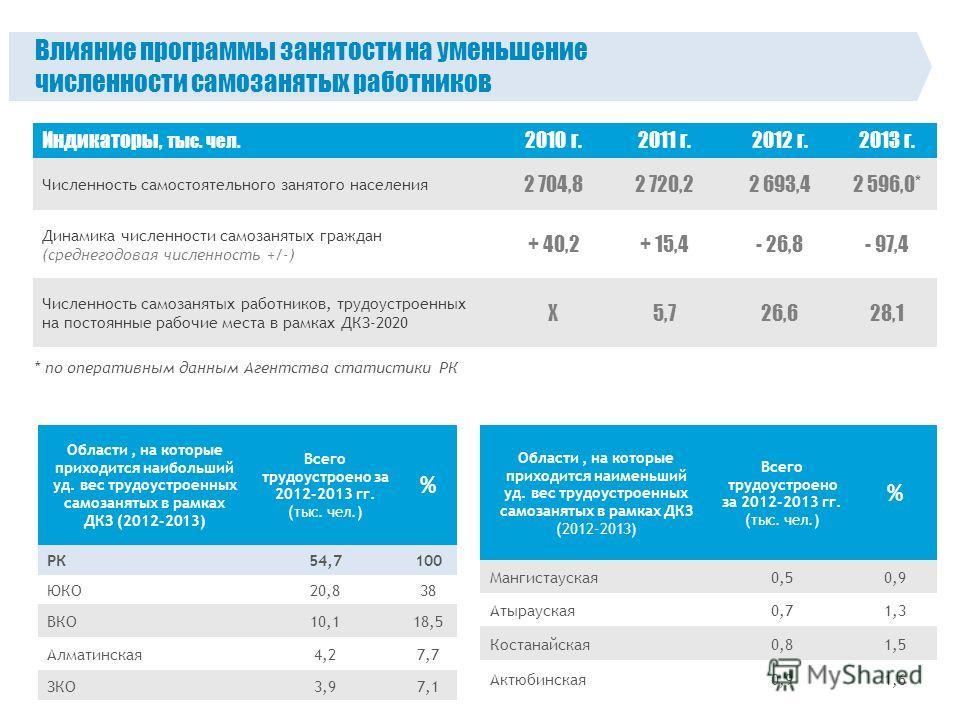 Области, на которые приходится наибольший уд. вес трудоустроенных самозанятых в рамках ДКЗ (2012-2013) Всего трудоустроено за 2012-2013 гг. (тыс. чел.) % РК54,7100 ЮКО20,838 ВКО10,118,5 Алматинская 4,27,7 ЗКО3,97,1 Области, на которые приходится наим