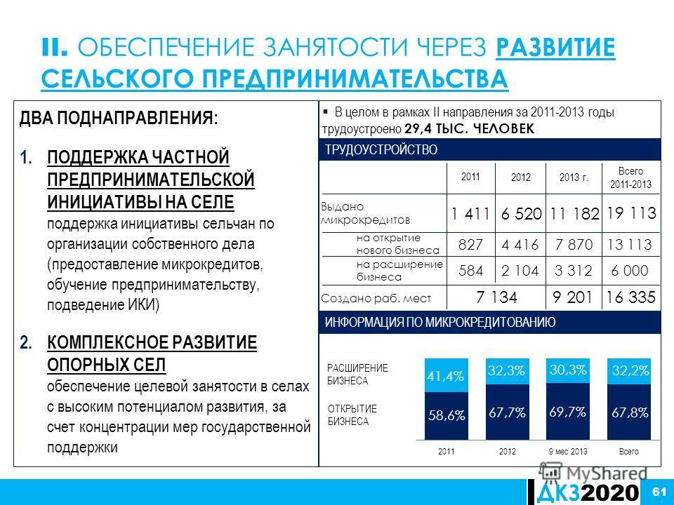 ДКЗ 2020 61 ТРУДОУСТРОЙСТВО 20122013 г. 1 4116 520 Всего 2011-2013 11 182 РАСШИРЕНИЕ БИЗНЕСА ОТКРЫТИЕ БИЗНЕСА ИНФОРМАЦИЯ ПО МИКРОКРЕДИТОВАНИЮ В целом в рамках II направления за 2011-2013 годы трудоустроено 29,4 ТЫС. ЧЕЛОВЕК 58,6% 41,4% 67,7% 32,3% 69