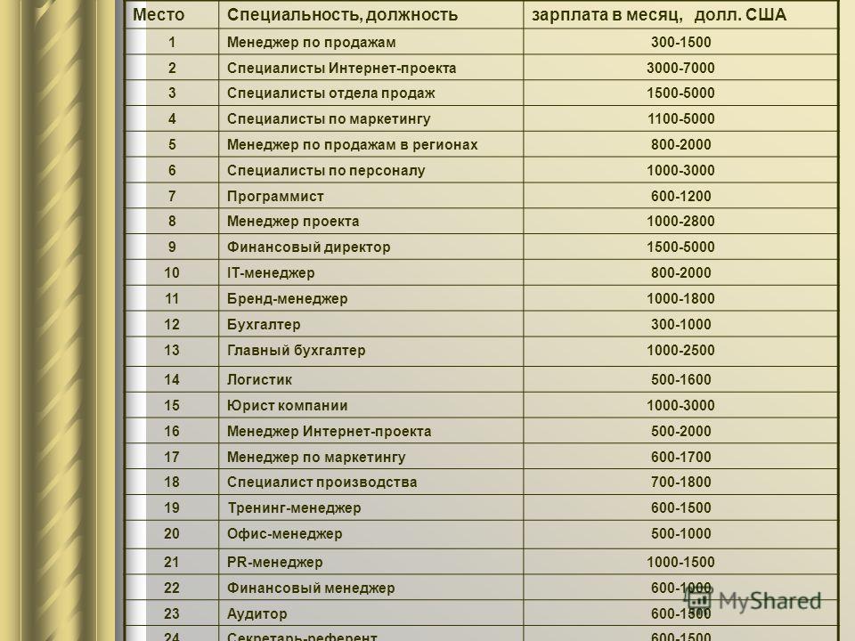 Тридцать самых популярных специальностей на российском рынке труда