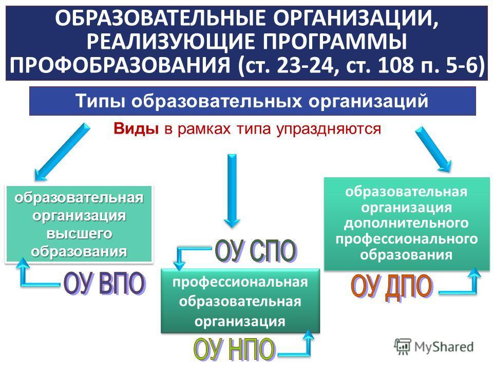 ОБРАЗОВАТЕЛЬНЫЕ ОРГАНИЗАЦИИ, РЕАЛИЗУЮЩИЕ ПРОГРАММЫ ПРОФОБРАЗОВАНИЯ (ст. 23-24, ст. 108 п. 5-6) Виды в рамках типа упраздняются образовательная организация высшего образования образовательная организация дополнительного профессионального образования о