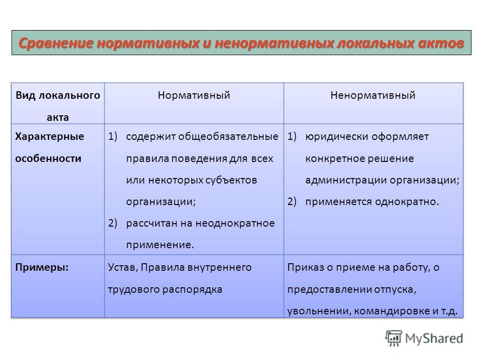 Сравнение нормативных и ненормативных локальных актов