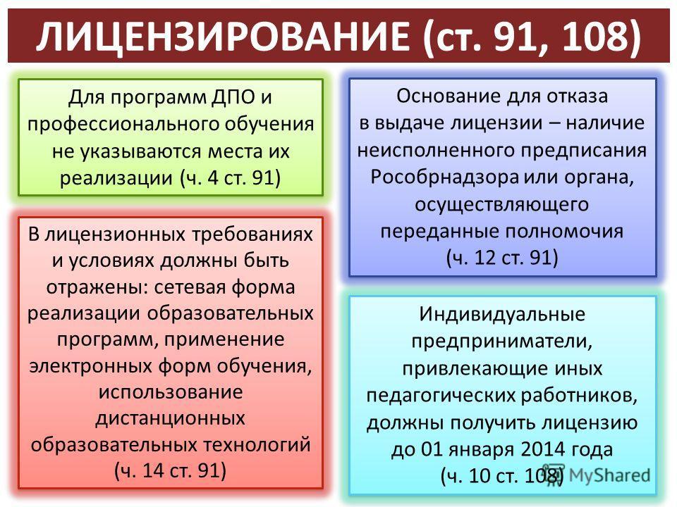 ЛИЦЕНЗИРОВАНИЕ (ст. 91, 108) Высшая школа экономики, Москва, 2013 Для программ ДПО и профессионального обучения не указываются места их реализации (ч. 4 ст. 91) Основание для отказа в выдаче лицензии – наличие неисполненного предписания Рособрнадзора