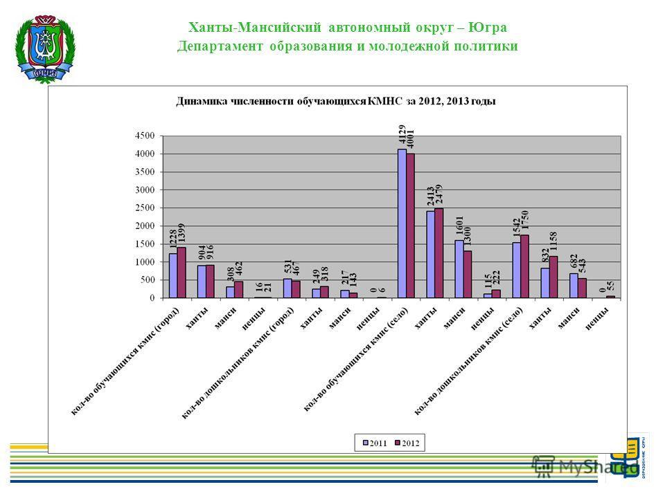 2 Ханты-Мансийский автономный округ – Югра Департамент образования и молодежной политики