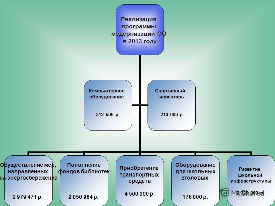 Реализацияпрограммы модернизации ОО в 2013 году Осуществление мер, направленных на энергосбережение 2 979 471 р. Пополнение фондов библиотек 2 050 964 р. Приобретение транспортных средств 4 500 000 р. Оборудование для школьных столовых 176 000 р. Раз