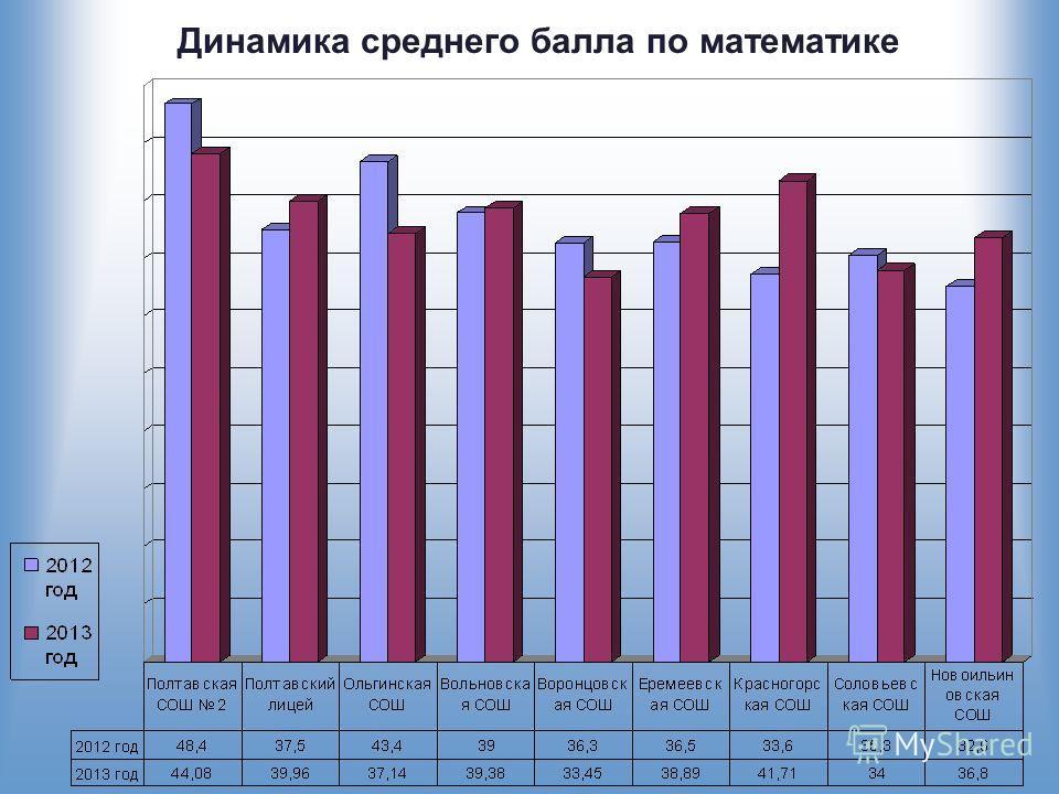 Динамика среднего балла по математике