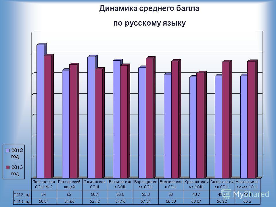 Динамика среднего балла по русскому языку