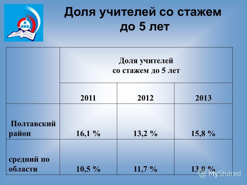 Доля учителей со стажем до 5 лет Доля учителей со стажем до 5 лет 201120122013 Полтавский район 16,1 %13,2 %15,8 % средний по области 10,5 %11,7 %13,0 %