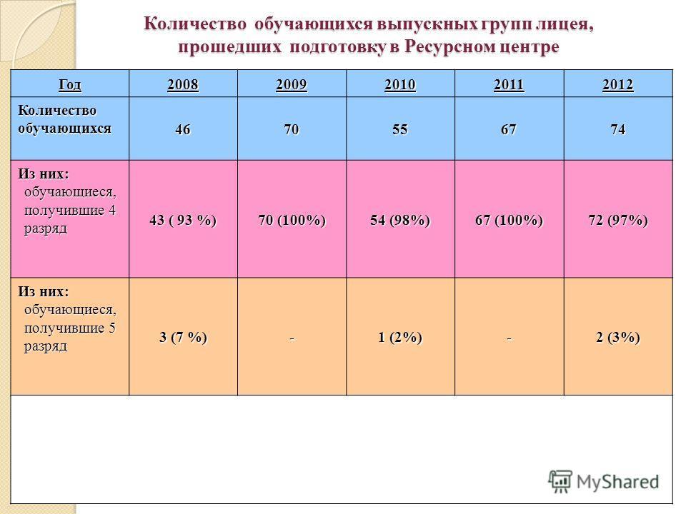 Количество обучающихся выпускных групп лицея, прошедших подготовку в Ресурсном центре Год 20082009201020112012 Количествообучающихся 4670556774 Из них: обучающиеся, получившие 4 разряд 43 ( 93 %) 70 (100%) 54 (98%) 67 (100%) 72 (97%) Из них: обучающи