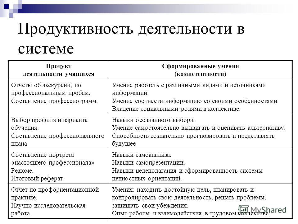 Составление профессиограмм.