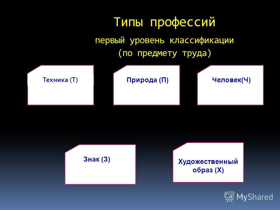 Типы профессий первый уровень классификации (по предмету труда) Техника (Т) Природа (П)Человек(Ч) Знак (З) Художественный образ (Х)
