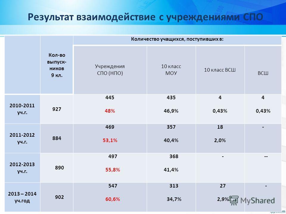 Результат взаимодействие с учреждениями СПО Кол-во выпуск- ников 9 кл. Количество учащихся, поступивших в: Учреждения СПО (НПО) 10 класс МОУ 10 класс ВСШ ВСШ 2010-2011 уч.г. 927 445 48% 435 46,9% 4 0,43% 4 0,43% 2011-2012 уч.г. 884 469 53,1% 357 40,4