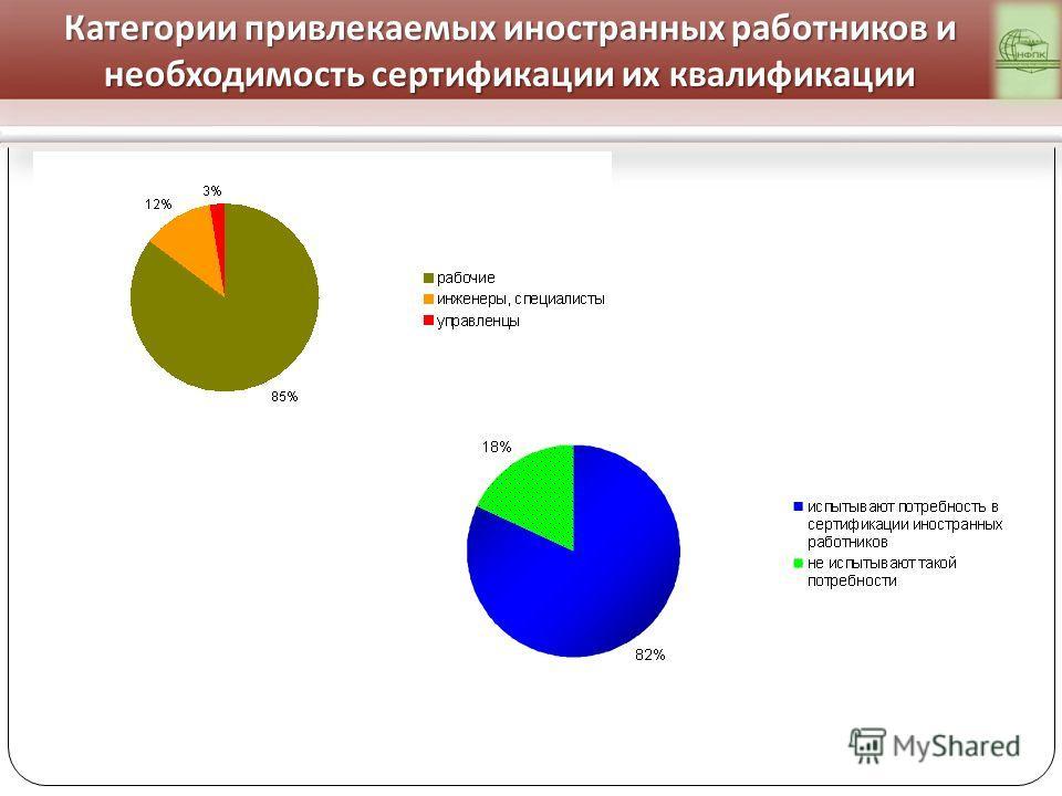 Категории привлекаемых иностранных работников и необходимость сертификации их квалификации