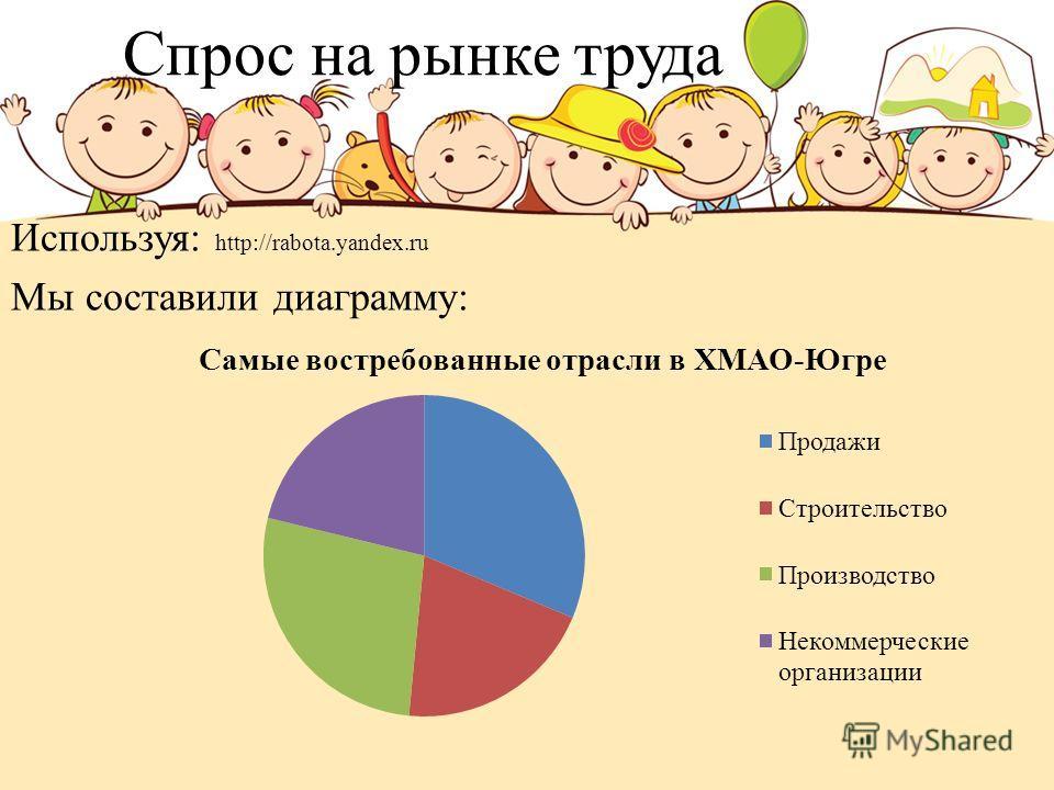 Спрос на рынке труда Используя: http://rabota.yandex.ru Мы составили диаграмму: