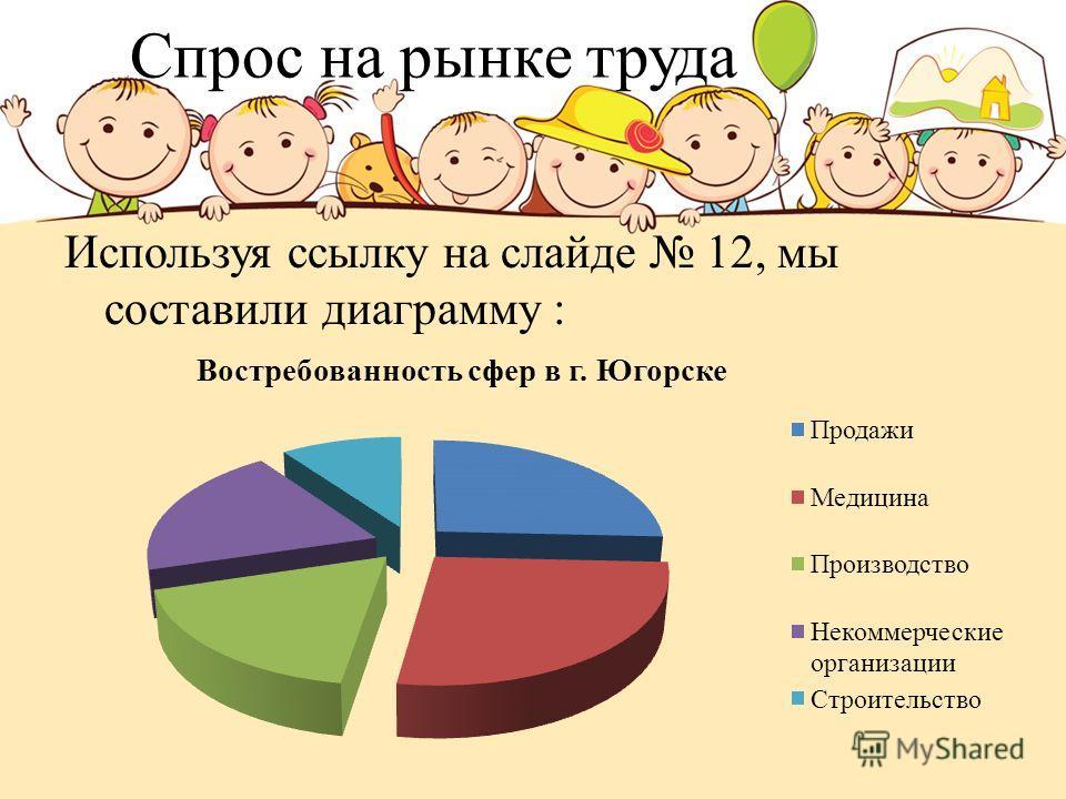 Спрос на рынке труда Используя ссылку на слайде 12, мы составили диаграмму :