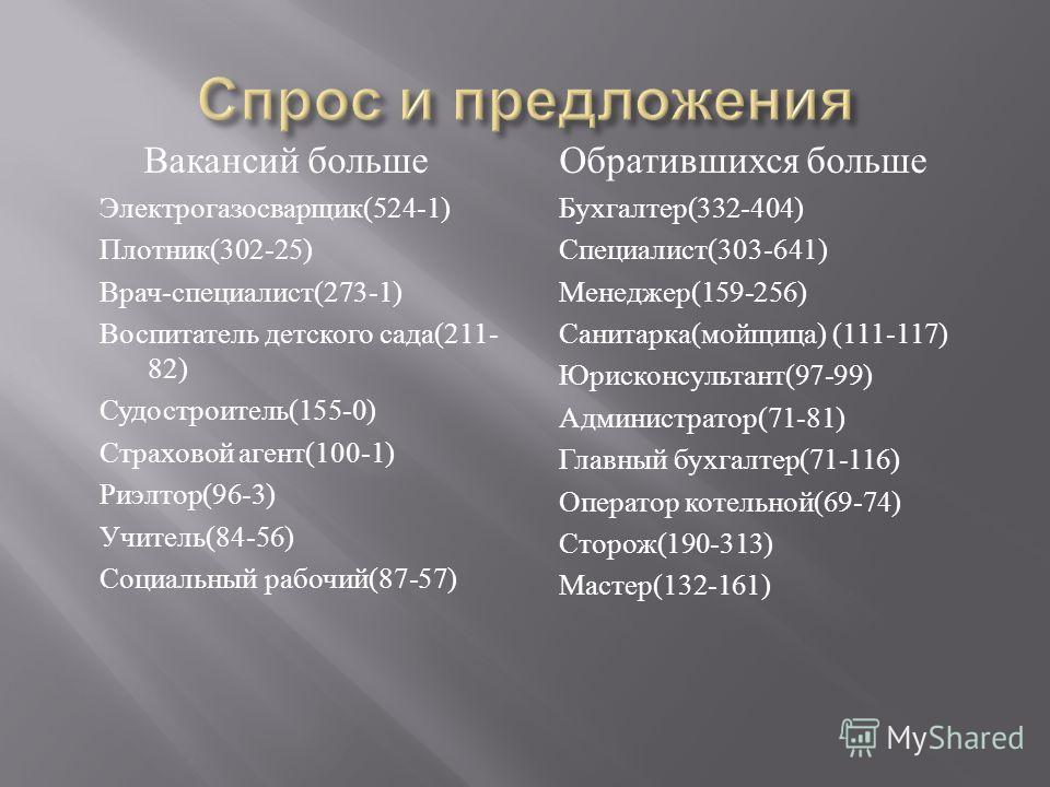 Вакансий больше Электрогазосварщик (524-1) Плотник (302-25) Врач - специалист (273-1) Воспитатель детского сада (211- 82) Судостроитель (155-0) Страховой агент (100-1) Риэлтор (96-3) Учитель (84-56) Социальный рабочий (87-57) Обратившихся больше Бухг