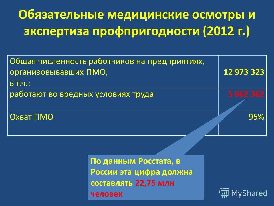 Общая численность работников на предприятиях, организовывавших ПМО, в т.ч.: 12 973 323 работают во вредных условиях труда 5 662 362 Охват ПМО95% Обязательные медицинские осмотры и экспертиза профпригодности (2012 г.) По данным Росстата, в России эта